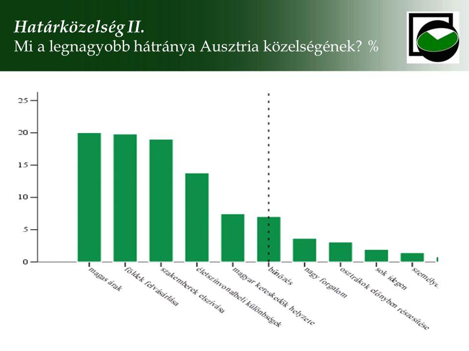 Határközelség II. Mi a legnagyobb hátránya Ausztria közelségének %