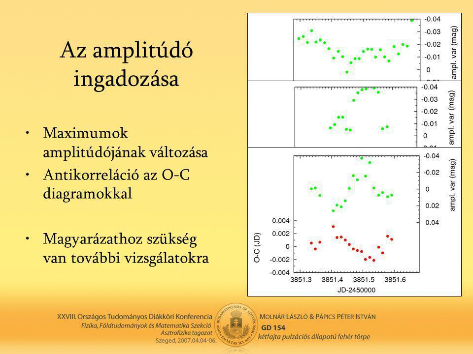 Az amplitúdó ingadozása •Maximumok amplitúdójának változása •Antikorreláció az O-C diagramokkal •Magyarázathoz szükség van további vizsgálatokra