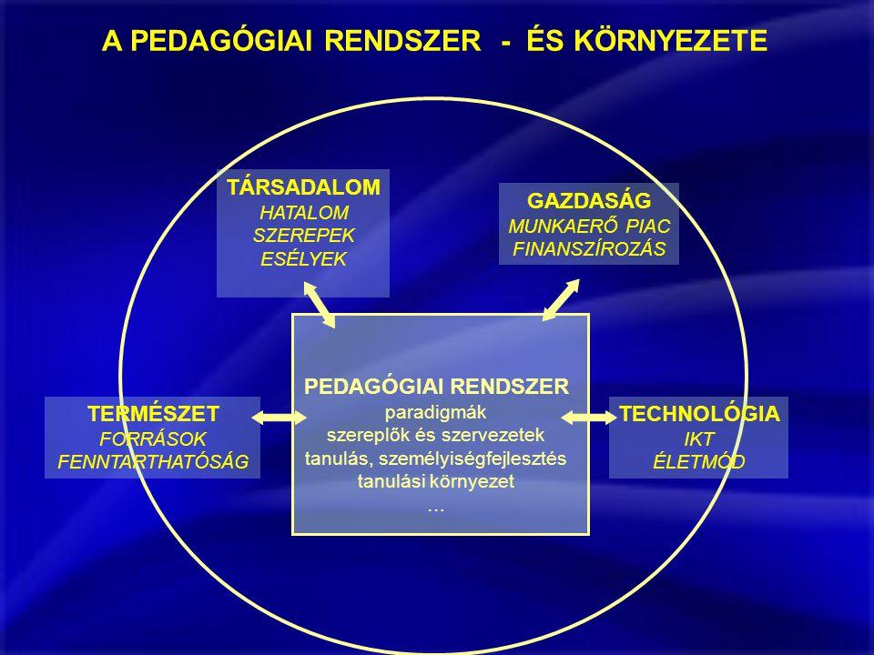 A PEDAGÓGIAI RENDSZER - ÉS KÖRNYEZETE PEDAGÓGIAI RENDSZER paradigmák szereplők és szervezetek tanulás, személyiségfejlesztés tanulási környezet … TÁRSADALOM HATALOM SZEREPEK ESÉLYEK GAZDASÁG MUNKAERŐ PIAC FINANSZÍROZÁS TERMÉSZET FORRÁSOK FENNTARTHATÓSÁG TECHNOLÓGIA IKT ÉLETMÓD