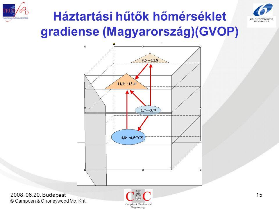 SIXTH FRAMEWORK PROGRAMME 2008. 06.20. Budapest © Campden & Chorleywood Mo. Kht. 15 Háztartási hűtők hőmérséklet gradiense (Magyarország)(GVOP)