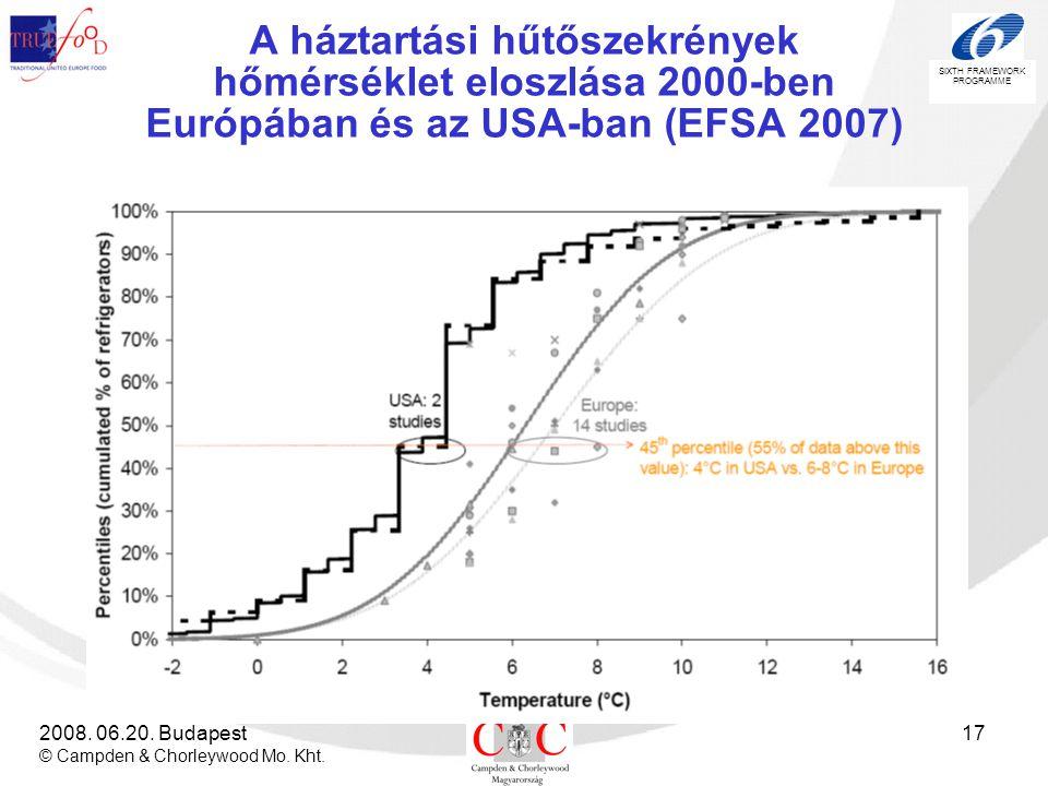 SIXTH FRAMEWORK PROGRAMME 2008. 06.20. Budapest © Campden & Chorleywood Mo. Kht. 17 A háztartási hűtőszekrények hőmérséklet eloszlása 2000-ben Európáb