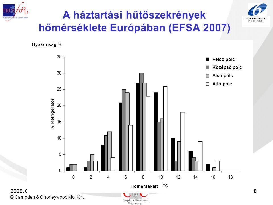 SIXTH FRAMEWORK PROGRAMME 2008. 06.20. Budapest © Campden & Chorleywood Mo. Kht. 18 A háztartási hűtőszekrények hőmérséklete Európában (EFSA 2007) Fel