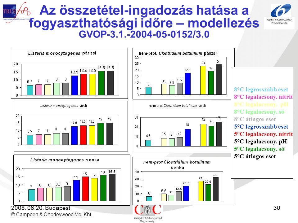 SIXTH FRAMEWORK PROGRAMME 2008. 06.20. Budapest © Campden & Chorleywood Mo. Kht. 30 Az összetétel-ingadozás hatása a fogyaszthatósági időre – modellez