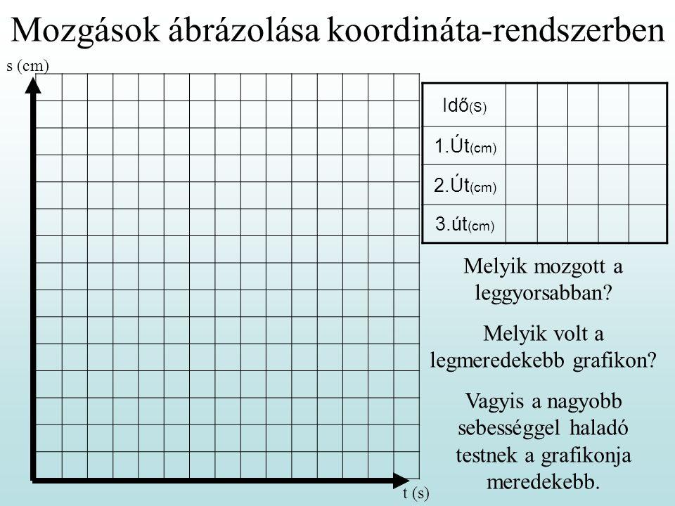 Mozgások ábrázolása koordináta-rendszerben Idő (S) 1.Út (cm) 2.Út (cm) 3.út (cm) Melyik mozgott a leggyorsabban? Melyik volt a legmeredekebb grafikon?