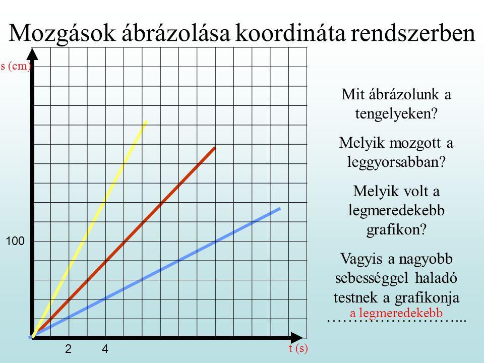 Mozgások ábrázolása koordináta rendszerben Mit ábrázolunk a tengelyeken? Melyik mozgott a leggyorsabban? Melyik volt a legmeredekebb grafikon? Vagyis