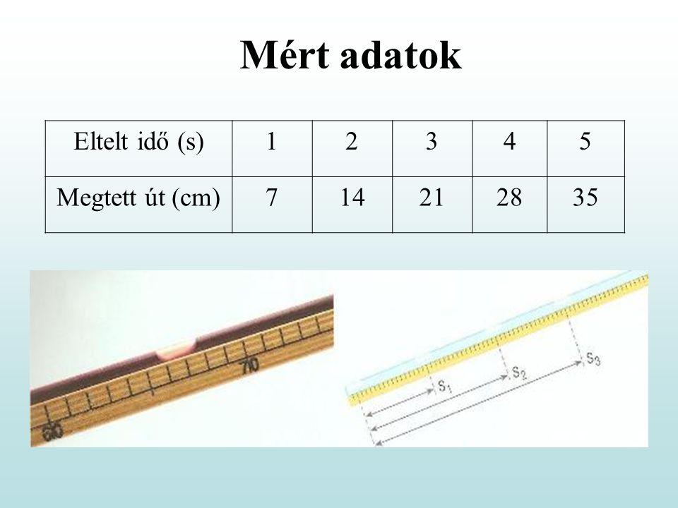 Eltelt idő (s)12345 Megtett út (cm)714212835 Mért adatok