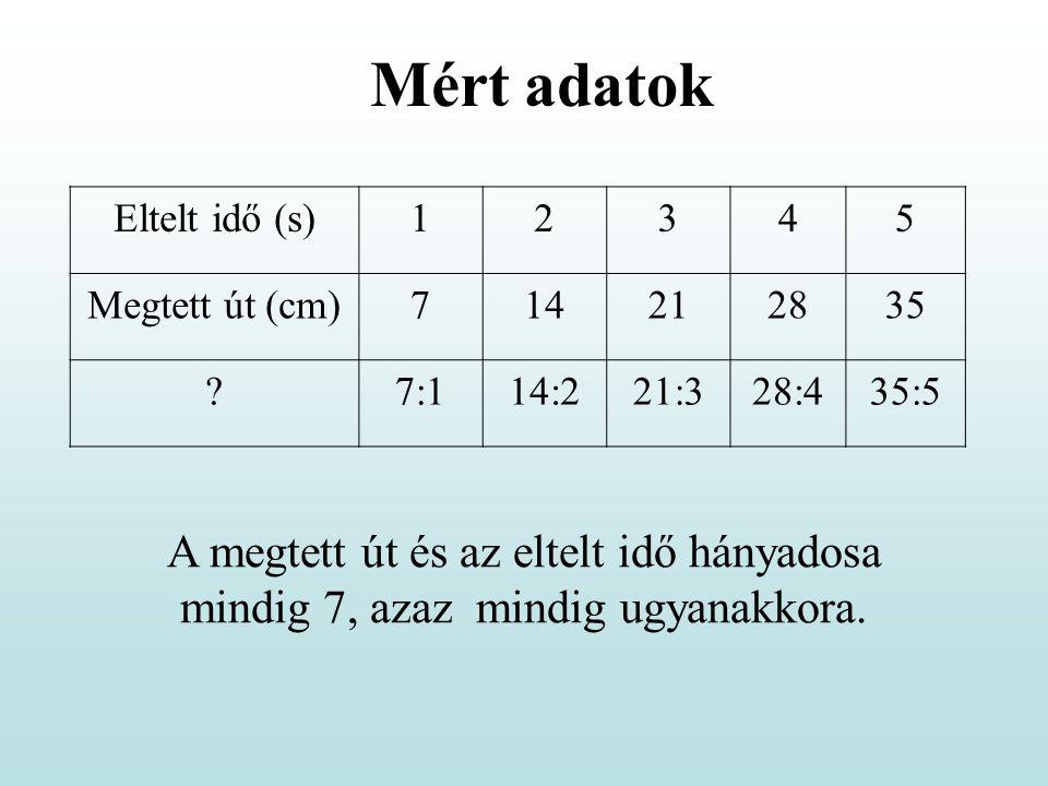 Eltelt idő (s)12345 Megtett út (cm)714212835 ?7:114:221:328:435:5 Mért adatok A megtett út és az eltelt idő hányadosa mindig 7, azaz mindig ugyanakkor