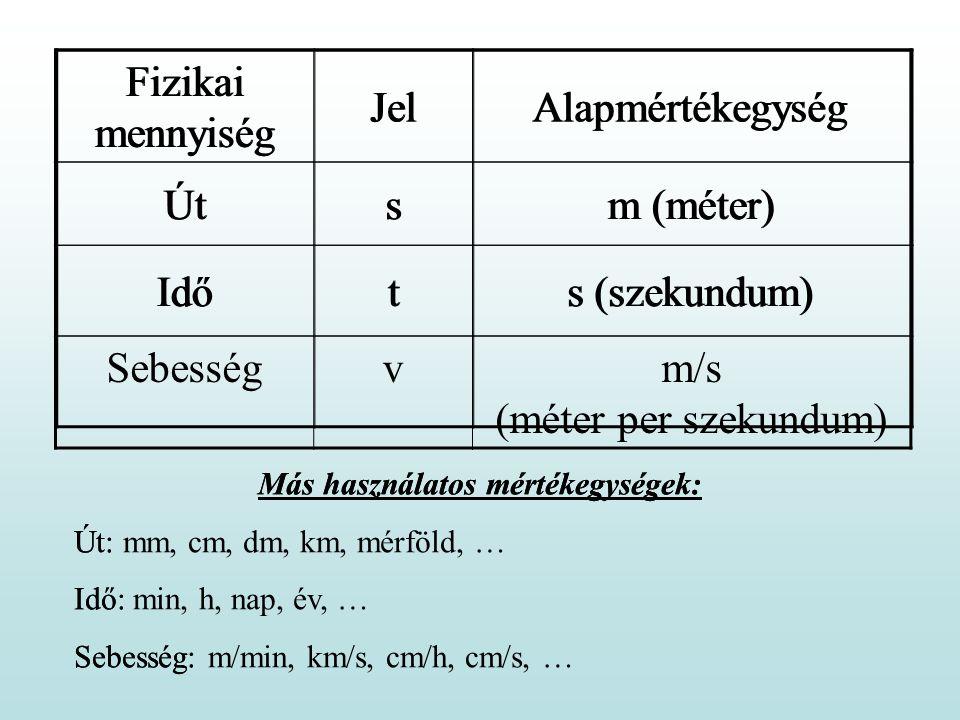 Fizikai mennyiség JelAlapmértékegység Útsm (méter) Időts (szekundum) Más használatos mértékegységek: Út: Idő: Sebesség: Fizikai mennyiség JelAlapmérté