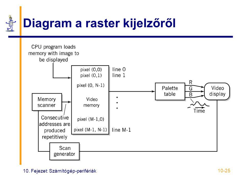10. Fejezet: Számítógép-perifériák 10-25 Diagram a raster kijelzőről