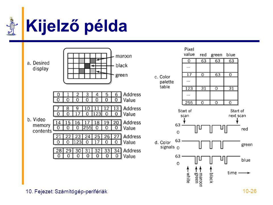10. Fejezet: Számítógép-perifériák 10-26 Kijelző példa