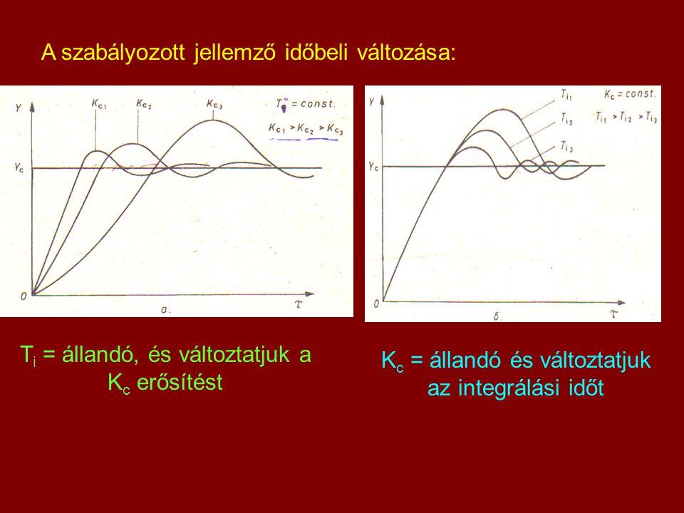 A szabályozott jellemző időbeli változása: T i = állandó, és változtatjuk a K c erősítést K c = állandó és változtatjuk az integrálási időt