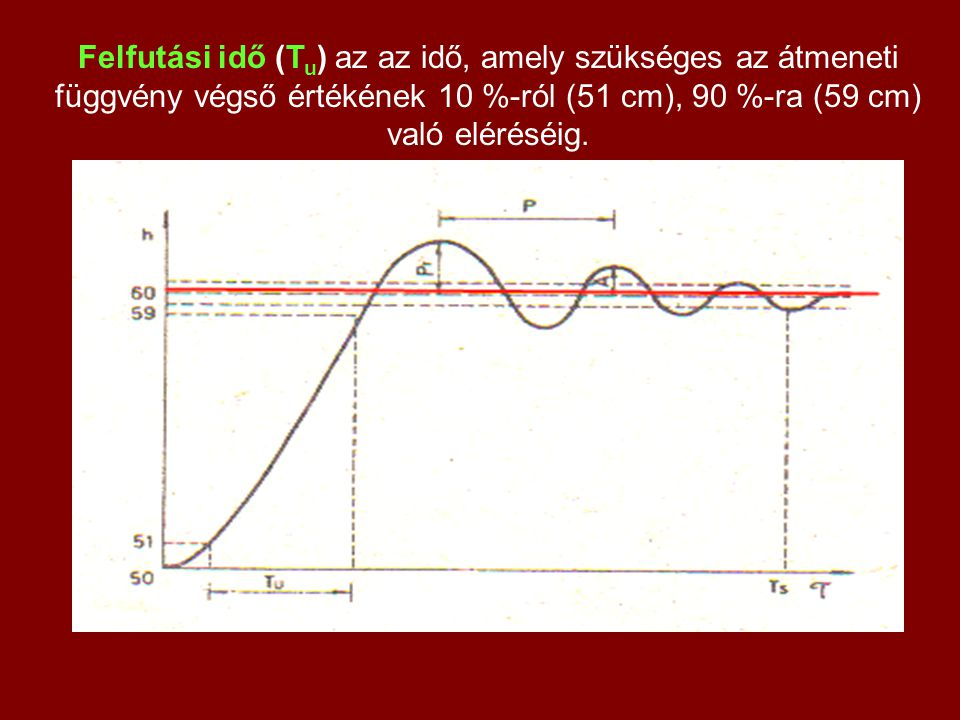 Felfutási idő (T u ) az az idő, amely szükséges az átmeneti függvény végső értékének 10 %-ról (51 cm), 90 %-ra (59 cm) való eléréséig.