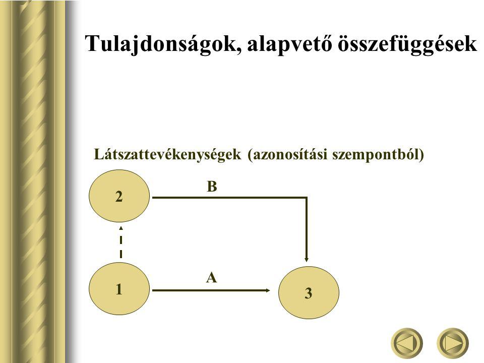 Tulajdonságok, alapvető összefüggések Látszattevékenységek (azonosítási szempontból) 1 2 3 A B