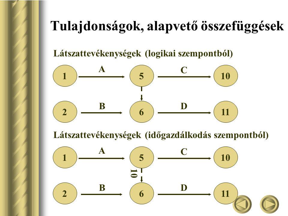 Tulajdonságok, alapvető összefüggések Látszattevékenységek (logikai szempontból) 1 2 510 611 A B C D Látszattevékenységek (időgazdálkodás szempontból) 1 2 510 611 A B C D 10