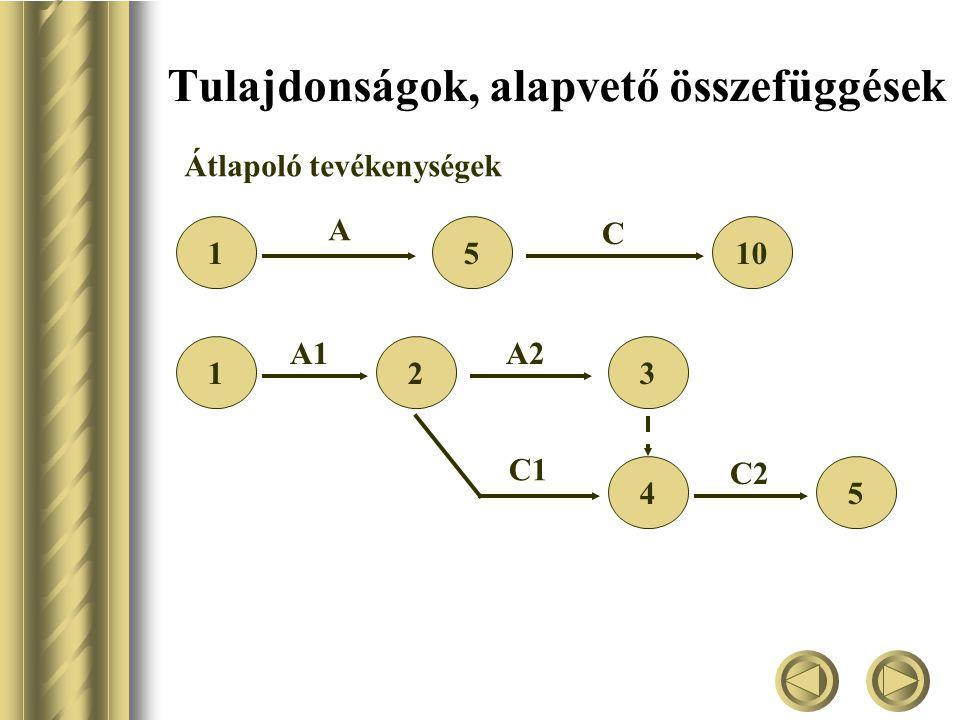 Tulajdonságok, alapvető összefüggések Átlapoló tevékenységek 1510 A C 123 A1A2 45 C1 C2