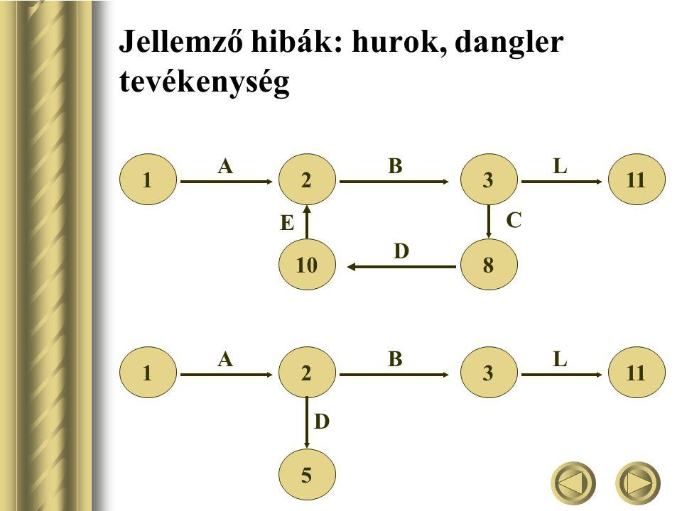 Jellemző hibák: hurok, dangler tevékenység 2 10 3 8 AB 1 C D E 11 L 23 AB 1 L 5 D