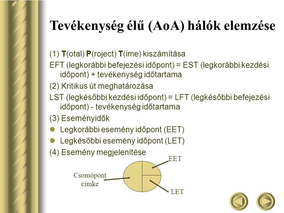 Tevékenység élű (AoA) hálók elemzése (1) T(otal) P(roject) T(ime) kiszámítása EFT (legkorábbi befejezési időpont) = EST (legkorábbi kezdési időpont) + tevékenység időtartama (2) Kritikus út meghatározása LST (legkésőbbi kezdési időpont) = LFT (legkésőbbi befejezési időpont) - tevékenység időtartama (3) Eseményidők  Legkorábbi esemény időpont (EET)  Legkésőbbi esemény időpont (LET) (4) Esemény megjelenítése Csomópont címke EET LET