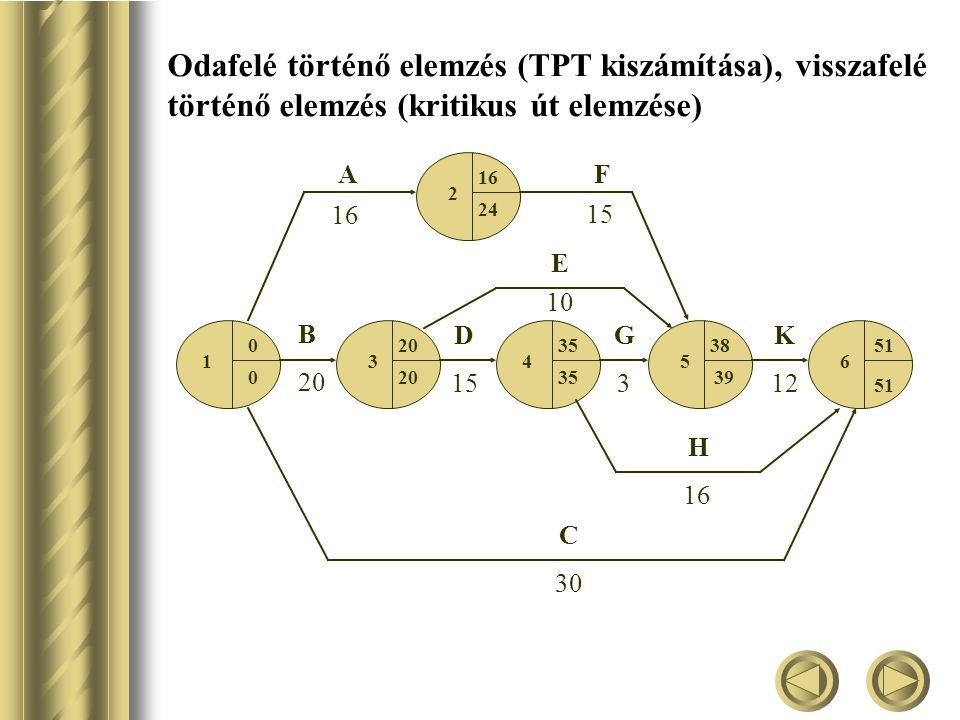 Odafelé történő elemzés (TPT kiszámítása), visszafelé történő elemzés (kritikus út elemzése) 1 2 3 4 56 16 B 20 D 15 E G 3 H C 30 K 12 02035 16 38 51 39 35200 24 16 10 AF