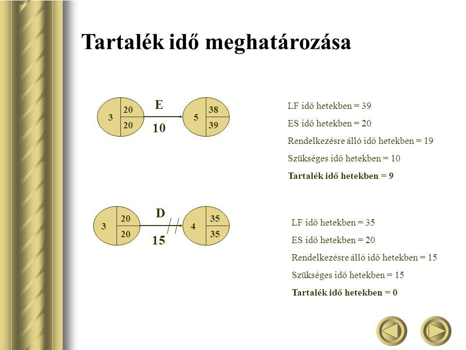 Tartalék idő meghatározása 35 20 38 39 E 10 LF idő hetekben = 39 ES idő hetekben = 20 Rendelkezésre álló idő hetekben = 19 Szükséges idő hetekben = 10 Tartalék idő hetekben = 9 34 20 35 D 15 LF idő hetekben = 35 ES idő hetekben = 20 Rendelkezésre álló idő hetekben = 15 Szükséges idő hetekben = 15 Tartalék idő hetekben = 0