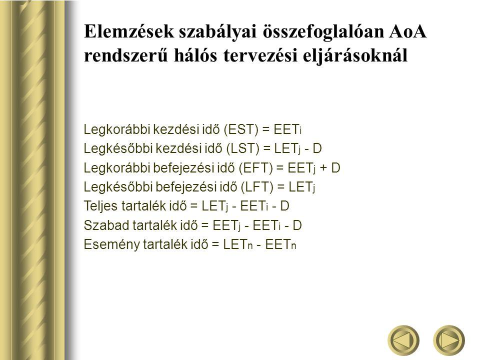 Elemzések szabályai összefoglalóan AoA rendszerű hálós tervezési eljárásoknál Legkorábbi kezdési idő (EST) = EET i Legkésőbbi kezdési idő (LST) = LET j - D Legkorábbi befejezési idő (EFT) = EET j + D Legkésőbbi befejezési idő (LFT) = LET j Teljes tartalék idő = LET j - EET i - D Szabad tartalék idő = EET j - EET i - D Esemény tartalék idő = LET n - EET n