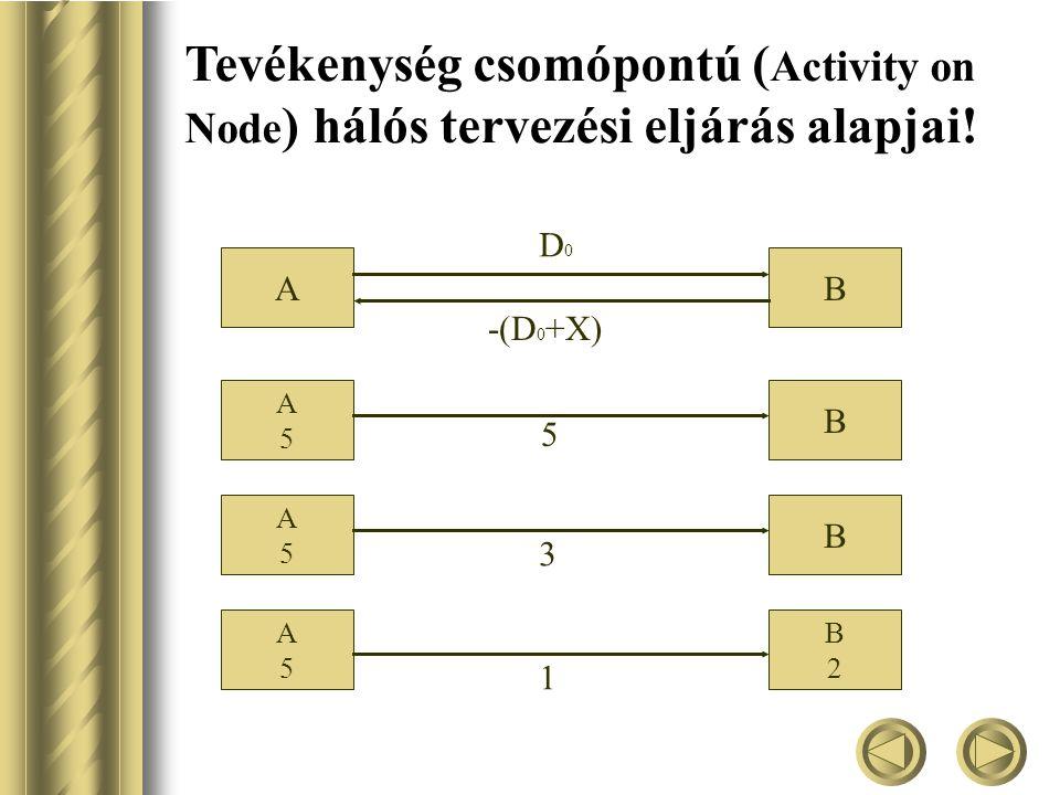 Tevékenység csomópontú ( Activity on Node ) hálós tervezési eljárás alapjai.