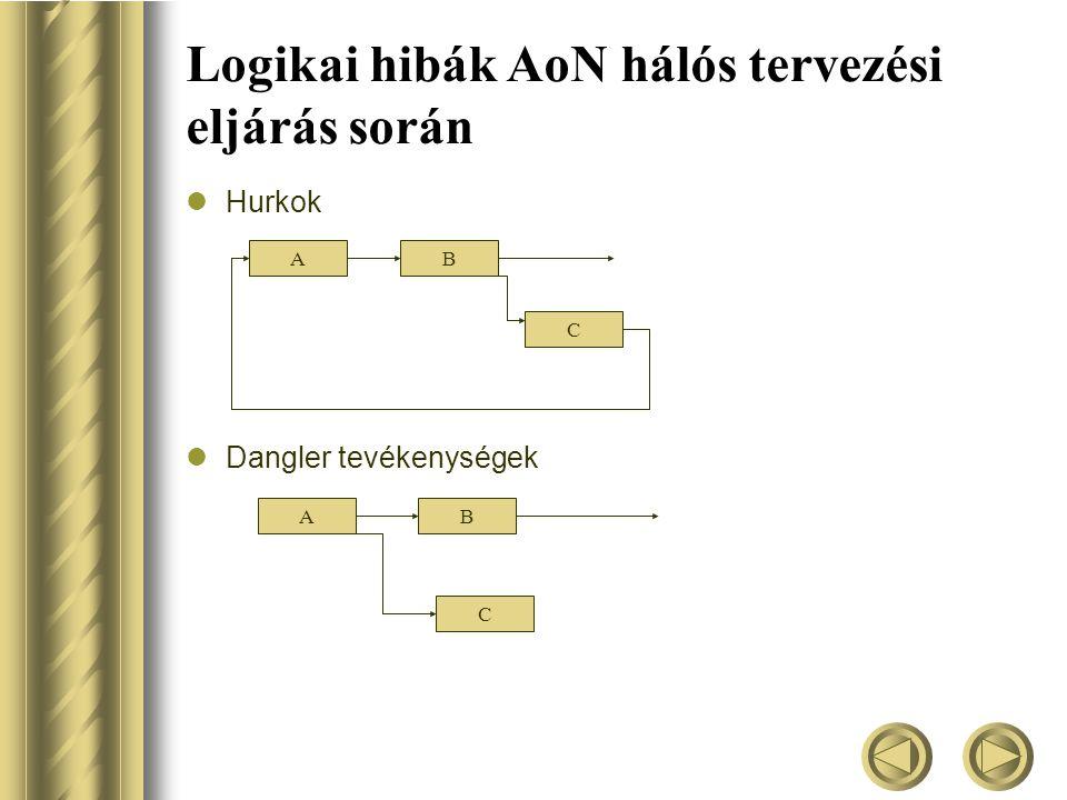 Logikai hibák AoN hálós tervezési eljárás során  Hurkok  Dangler tevékenységek AB C AB C