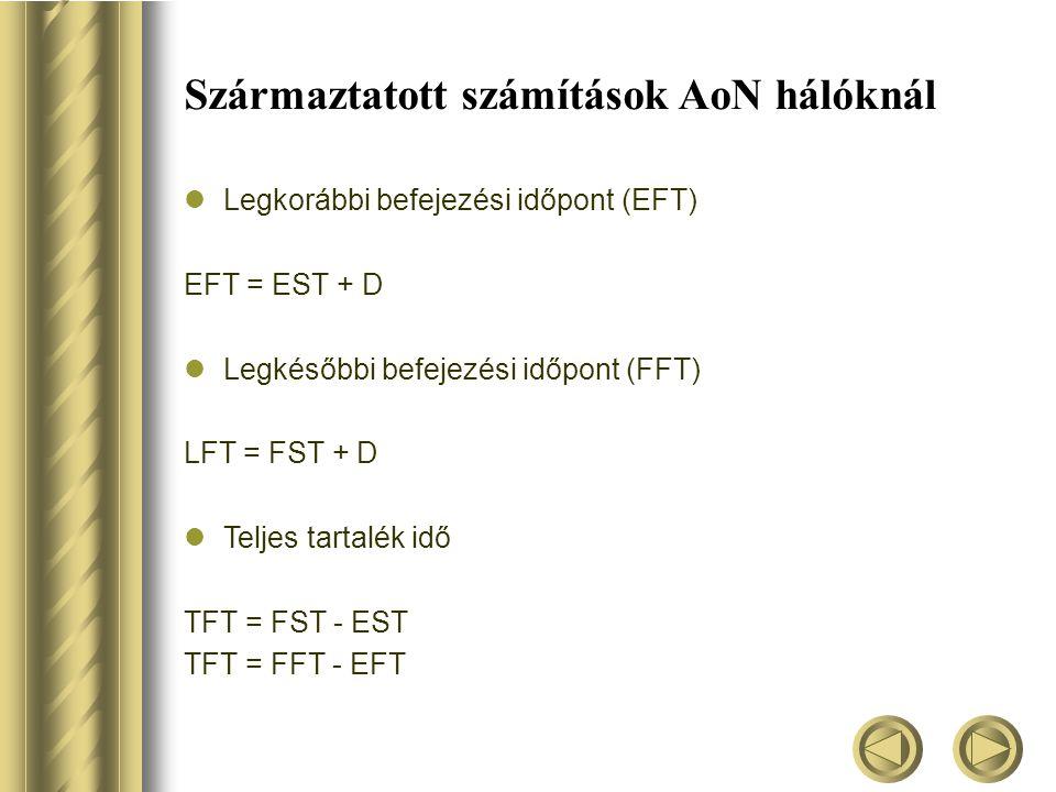 Származtatott számítások AoN hálóknál  Legkorábbi befejezési időpont (EFT) EFT = EST + D  Legkésőbbi befejezési időpont (FFT) LFT = FST + D  Teljes tartalék idő TFT = FST - EST TFT = FFT - EFT