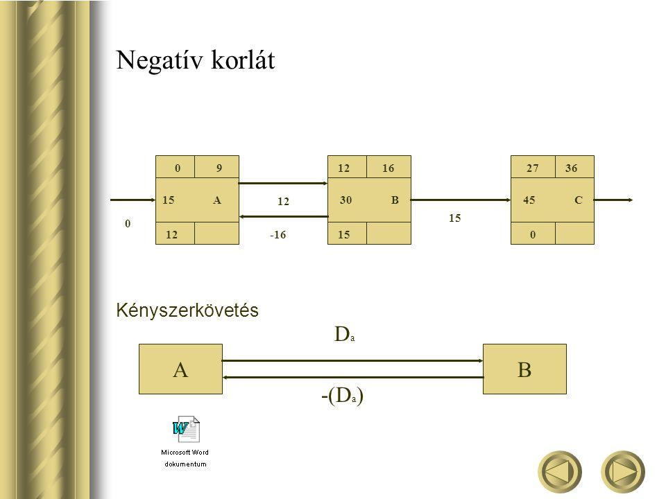Negatív korlát Kényszerkövetés 09 12 15 A 1216 15 2736 0 30 B45 C 15 12 -16 0 AB -(D a ) DaDa