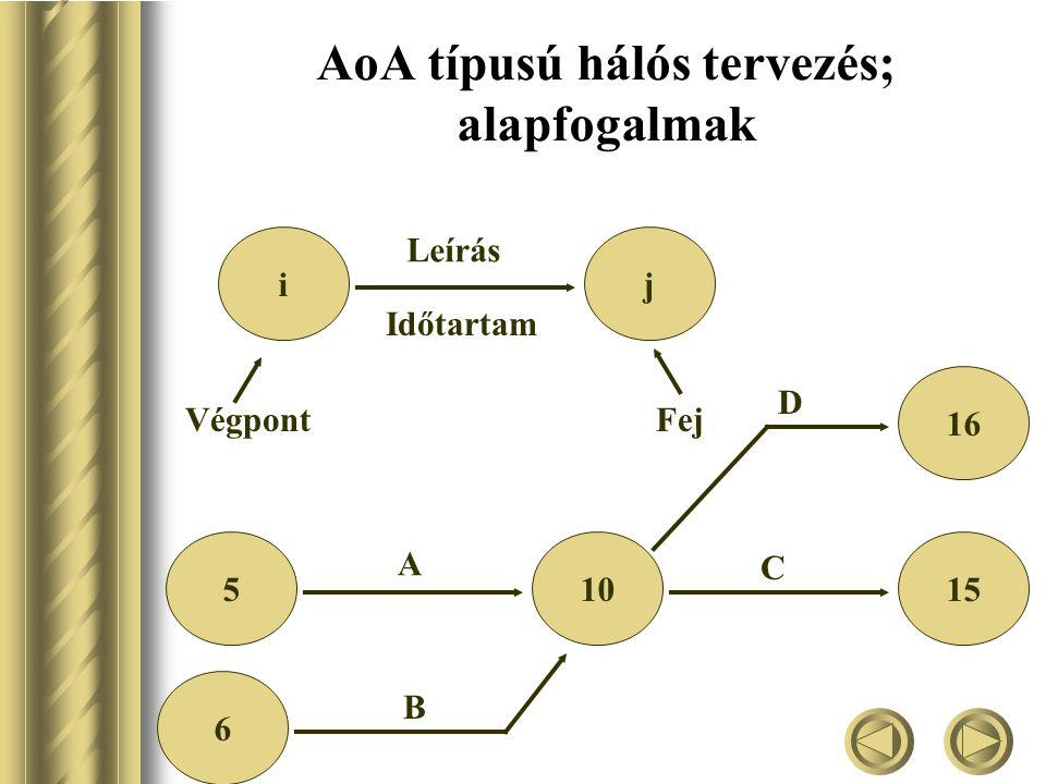 AoA típusú hálós tervezés; alapfogalmak ij Leírás Időtartam VégpontFej 51015 A B 6 C 16 D