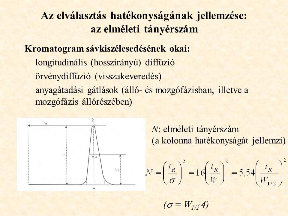 Az elválasztás hatékonyságának jellemzése: az elméleti tányérszám Kromatogram sávkiszélesedésének okai: longitudinális (hosszirányú) diffúzió örvénydiffúzió (visszakeveredés) anyagátadási gátlások (álló- és mozgófázisban, illetve a mozgófázis állórészében) N: elméleti tányérszám (a kolonna hatékonyságát jellemzi) (  = W 1/2.