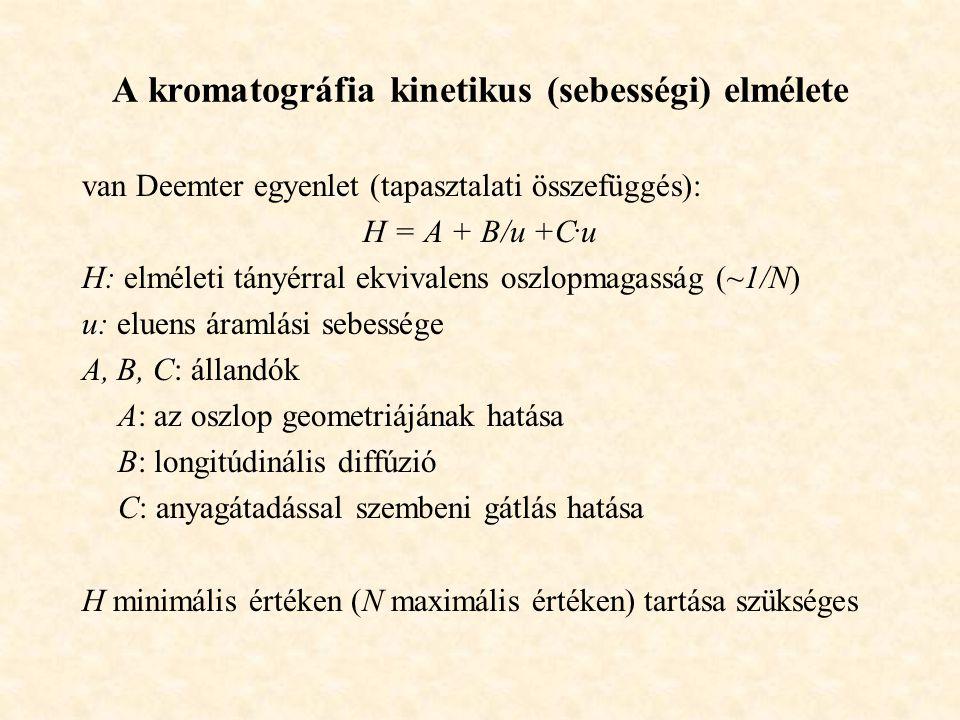 A kromatográfia kinetikus (sebességi) elmélete van Deemter egyenlet (tapasztalati összefüggés): H = A + B/u +C.
