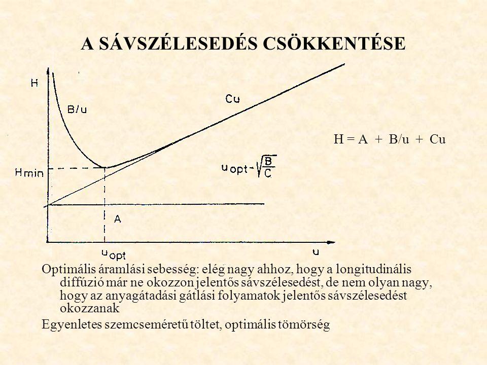 A SÁVSZÉLESEDÉS CSÖKKENTÉSE H = A + B/u + Cu Optimális áramlási sebesség: elég nagy ahhoz, hogy a longitudinális diffúzió már ne okozzon jelentős sávszélesedést, de nem olyan nagy, hogy az anyagátadási gátlási folyamatok jelentős sávszélesedést okozzanak Egyenletes szemcseméretű töltet, optimális tömörség