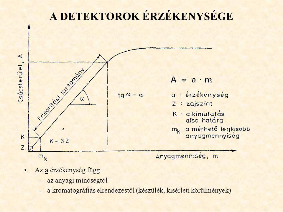 A DETEKTOROK ÉRZÉKENYSÉGE •Az a érzékenység függ –az anyagi minőségtől –a kromatográfiás elrendezéstől (készülék, kísérleti körülmények)