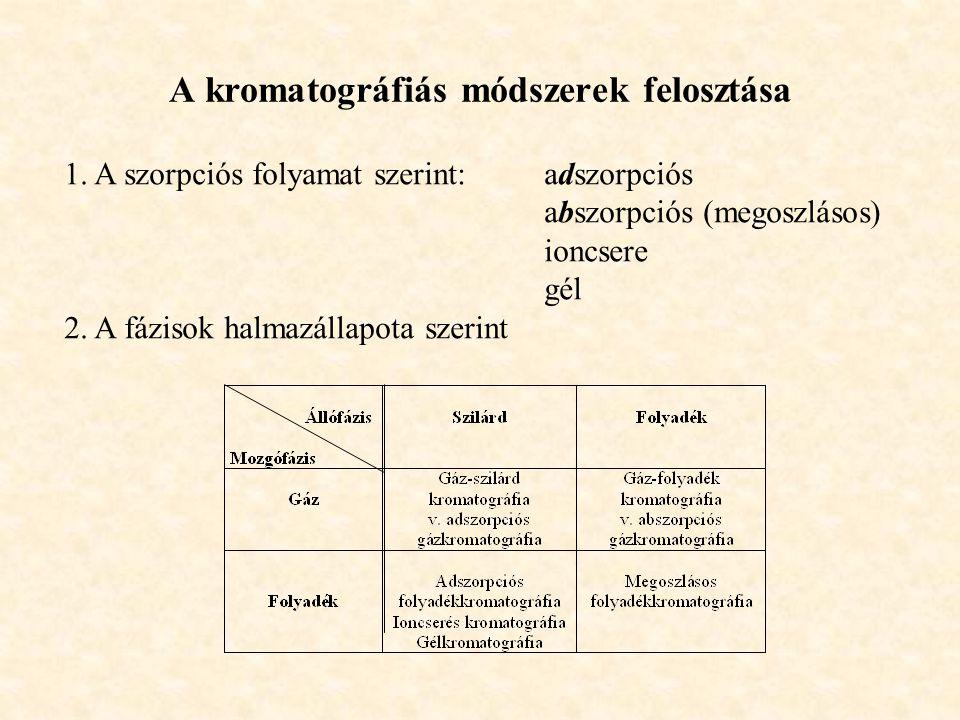 A kromatográfiás módszerek felosztása 1.