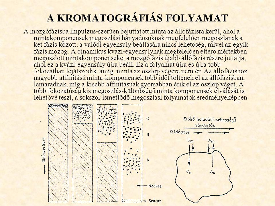 A KROMATOGRÁFIÁS FOLYAMAT A mozgófázisba impulzus-szerűen bejuttatott minta az állófázisra kerül, ahol a mintakomponensek megoszlási hányadosuknak megfelelően megoszlanak a két fázis között; a valódi egyensúly beállására nincs lehetőség, mivel az egyik fázis mozog.