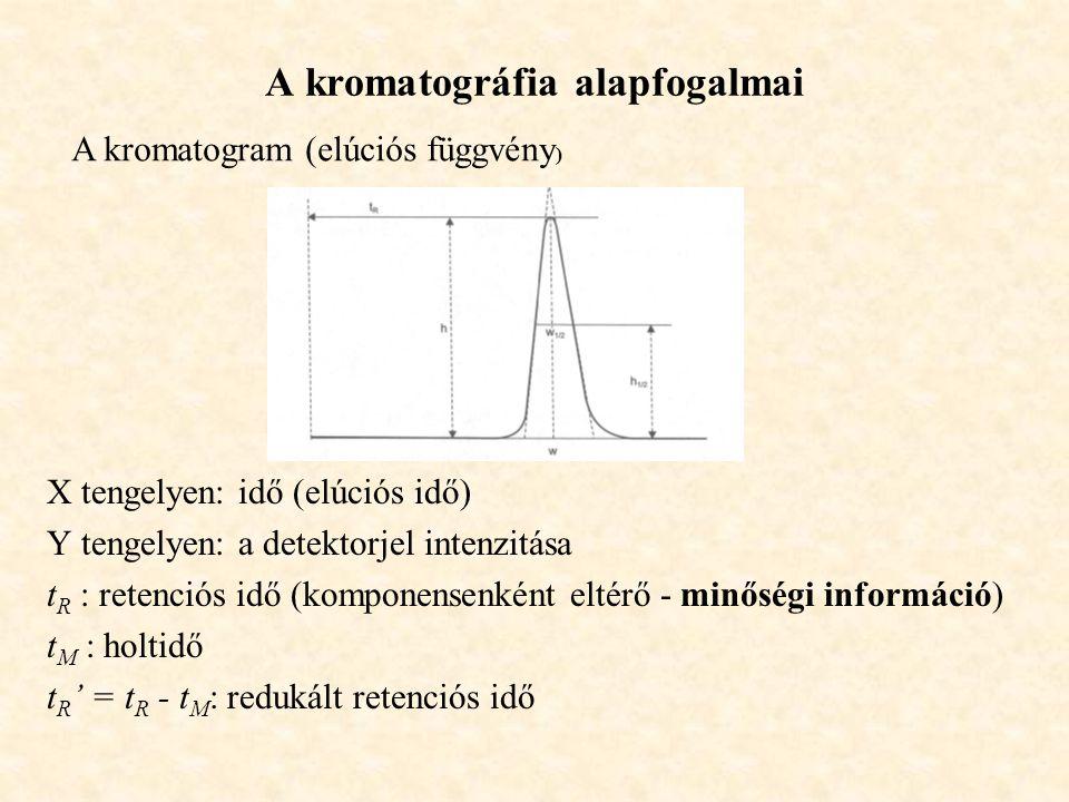 A kromatográfia alapfogalmai X tengelyen: idő (elúciós idő) Y tengelyen: a detektorjel intenzitása t R : retenciós idő (komponensenként eltérő - minőségi információ) t M : holtidő t R ' = t R - t M : redukált retenciós idő A kromatogram (elúciós függvény )