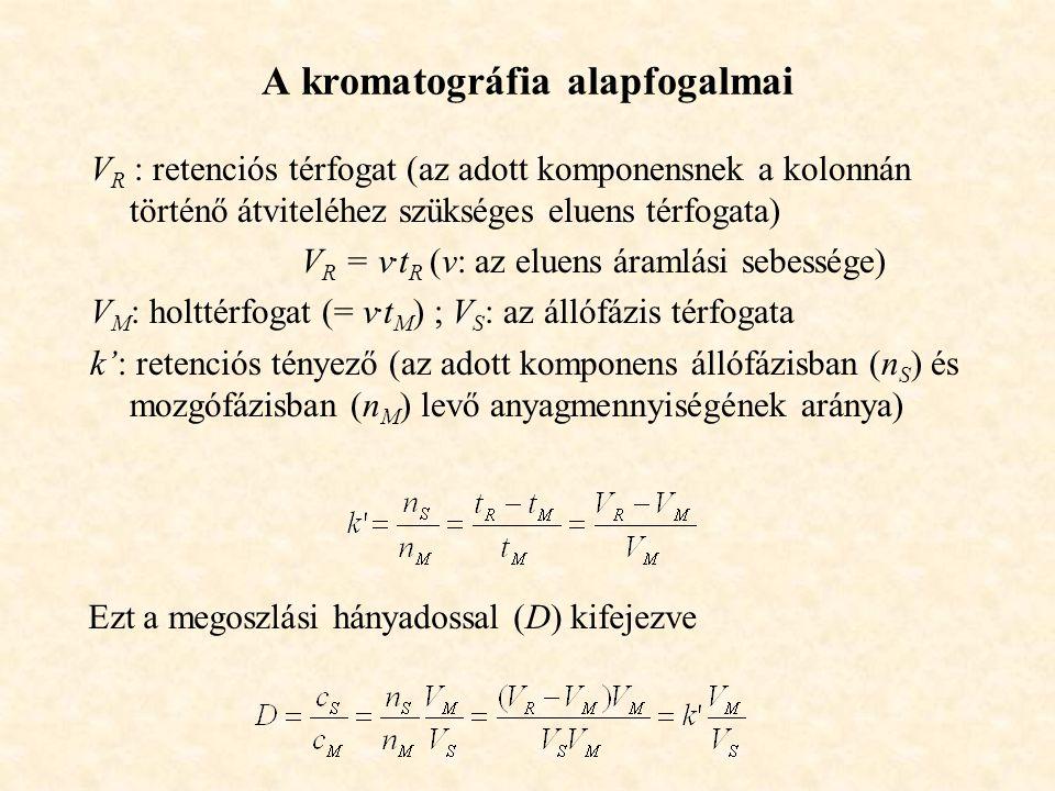 A kromatográfia alapfogalmai V R : retenciós térfogat (az adott komponensnek a kolonnán történő átviteléhez szükséges eluens térfogata) V R = v.