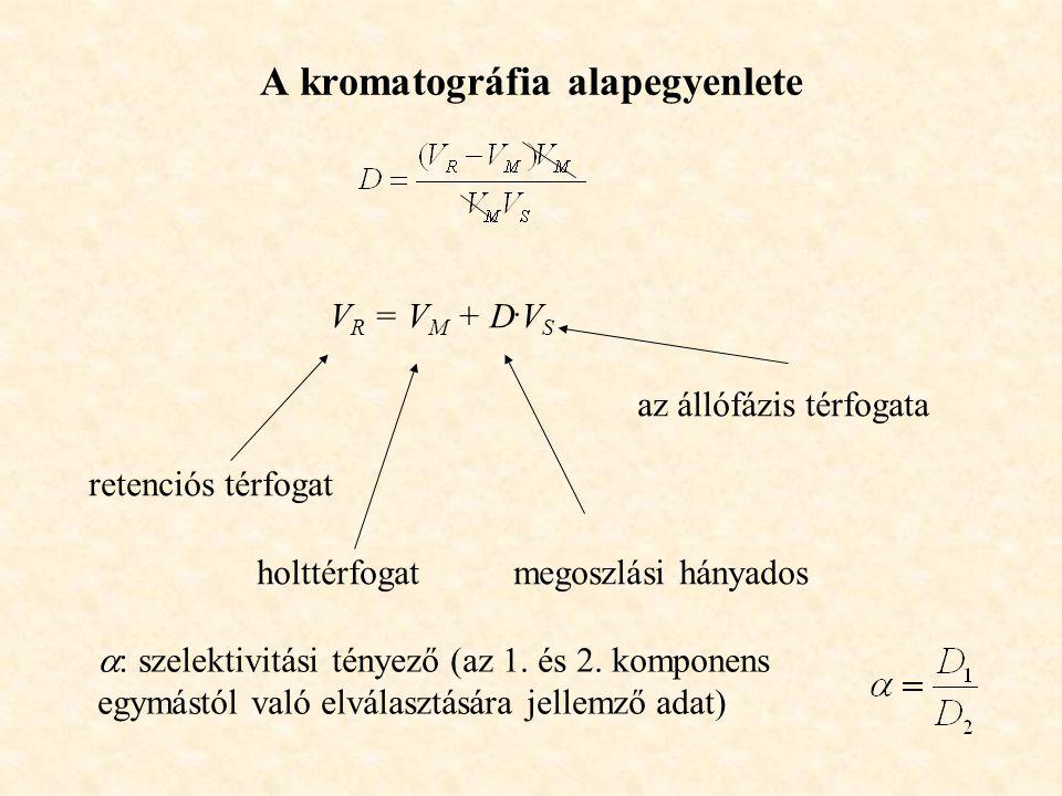 A kromatográfia alapegyenlete V R = V M + D.