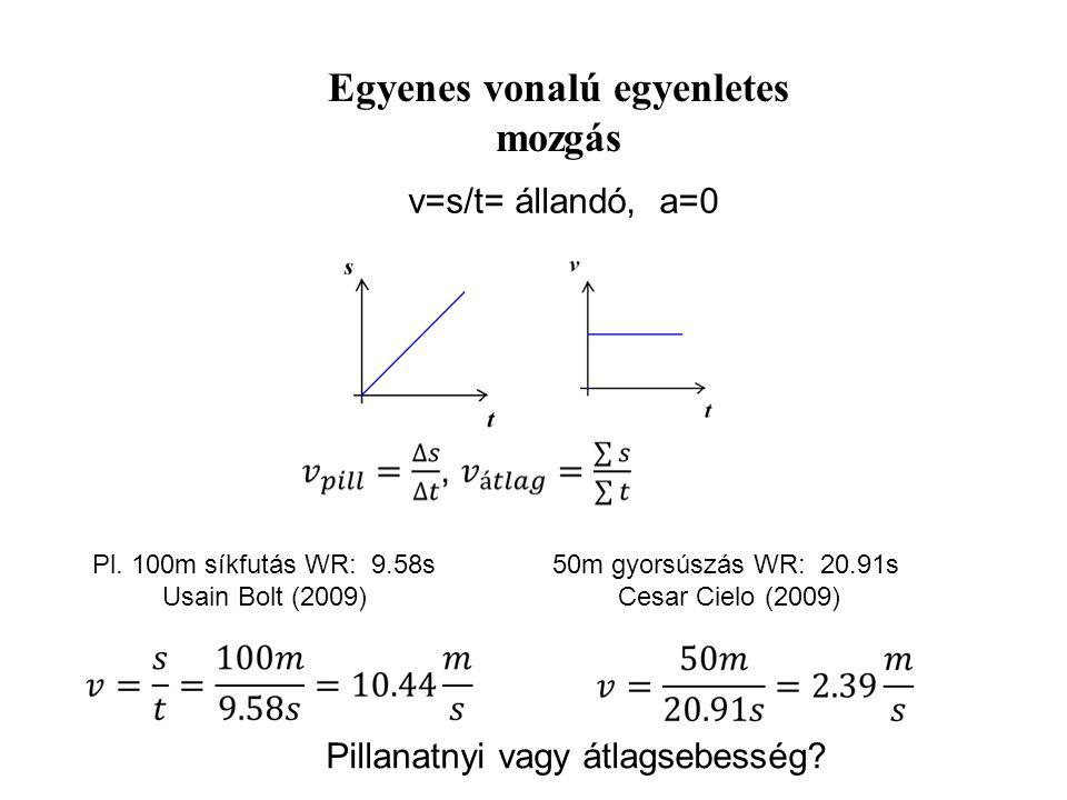 Mozgástörvények Út (s) Sebesség (v) Gyorsulás (a) Szögváltozás (  ) Szögsebesség (  ) Szöggyorsulás (  ) idő(t) A kinematikában használt, a mozgáso