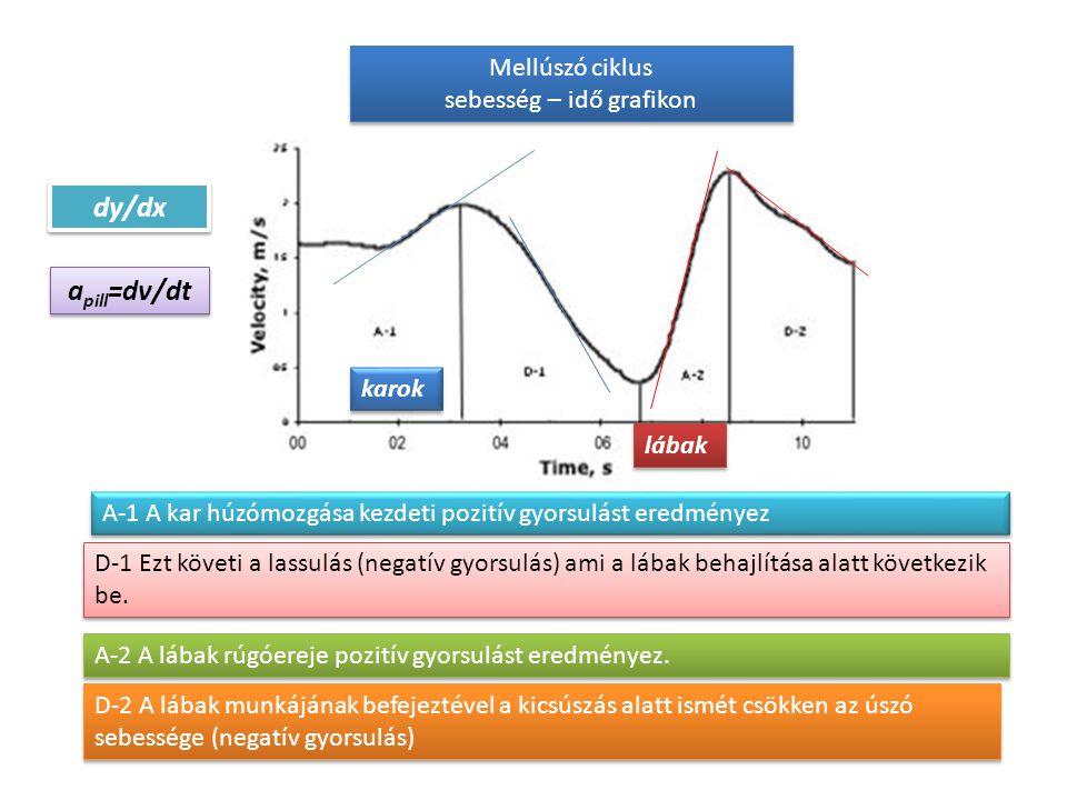 Sebesség-idő grafikon mellúszásnál karmunka lábmunka Mellúszás