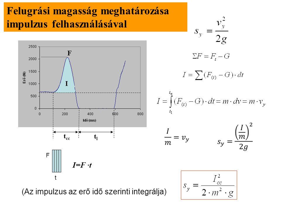 Példa: F t t1t1 t2t2 v 1 : sebesség t 1 -ben v 2 : sebesség t 2 -ben Speciálisan: Ha a sebesség t 1 -ben 0 (v 1 =0) Számítsuk ki a görbe alatti terüle