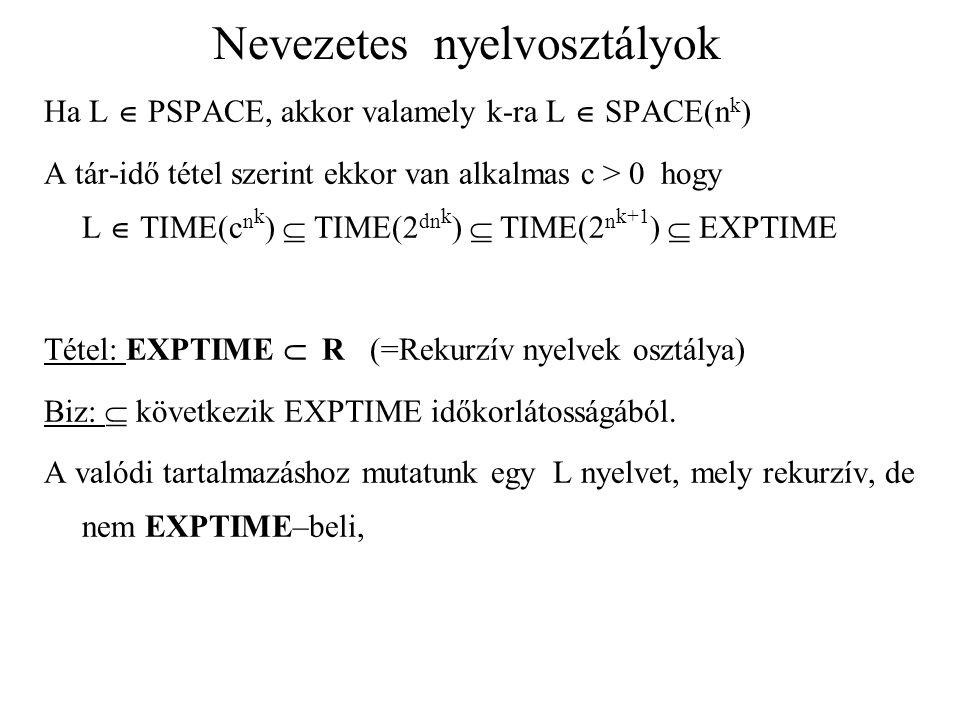 Nevezetes nyelvosztályok Ha L  PSPACE, akkor valamely k-ra L  SPACE(n k ) A tár-idő tétel szerint ekkor van alkalmas c > 0 hogy L  TIME(c n k )  T
