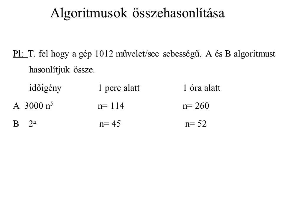 Algoritmusok összehasonlítása Pl: T. fel hogy a gép 1012 művelet/sec sebességű. A és B algoritmust hasonlítjuk össze. időigény 1 perc alatt1 óra alatt