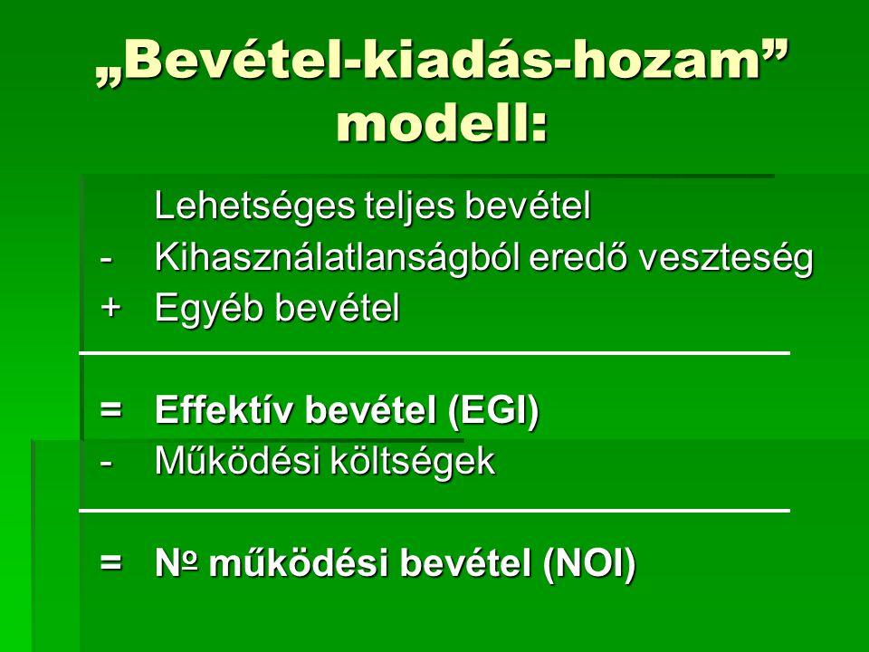 """""""Bevétel-kiadás-hozam"""" modell: Lehetséges teljes bevétel - Kihasználatlanságból eredő veszteség +Egyéb bevétel =Effektív bevétel (EGI) -Működési költs"""
