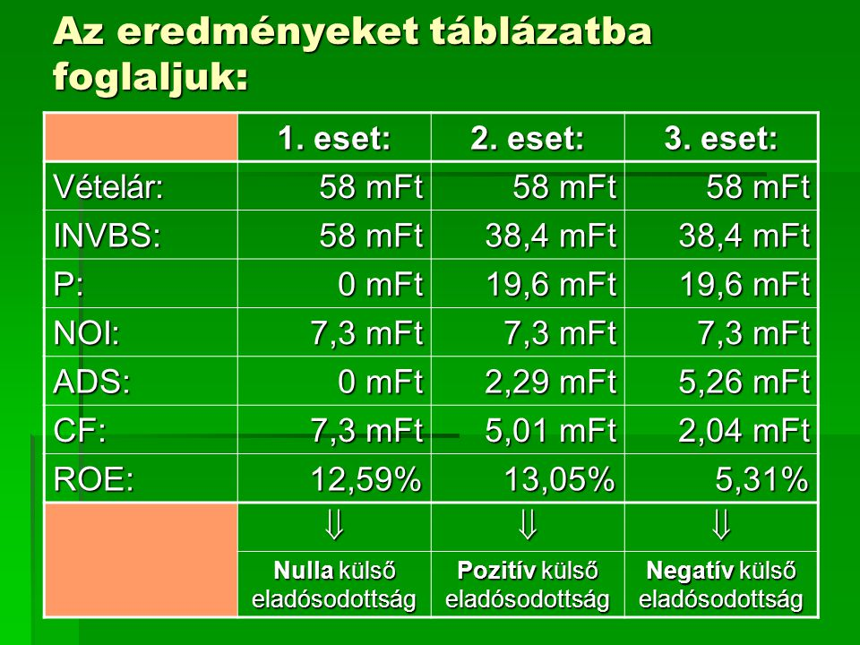 Az eredményeket táblázatba foglaljuk: 1. eset: 2. eset: 3. eset: Vételár: 58 mFt INVBS: 38,4 mFt P: 0 mFt 19,6 mFt NOI: 7,3 mFt ADS: 0 mFt 2,29 mFt 5,