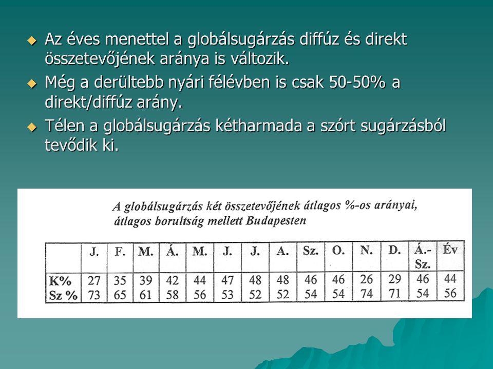  Az éves menettel a globálsugárzás diffúz és direkt összetevőjének aránya is változik.  Még a derültebb nyári félévben is csak 50-50% a direkt/diffú