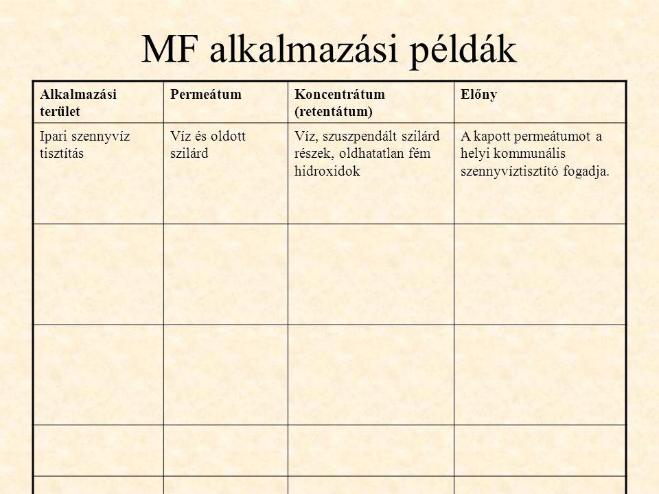 MF alkalmazási példák Alkalmazási terület PermeátumKoncentrátum (retentátum) Előny Ipari szennyvíz tisztítás Víz és oldott szilárd Víz, szuszpendált s