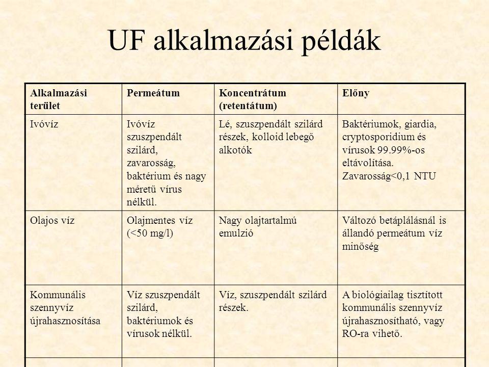 UF alkalmazási példák Alkalmazási terület PermeátumKoncentrátum (retentátum) Előny IvóvízIvóvíz szuszpendált szilárd, zavarosság, baktérium és nagy mé