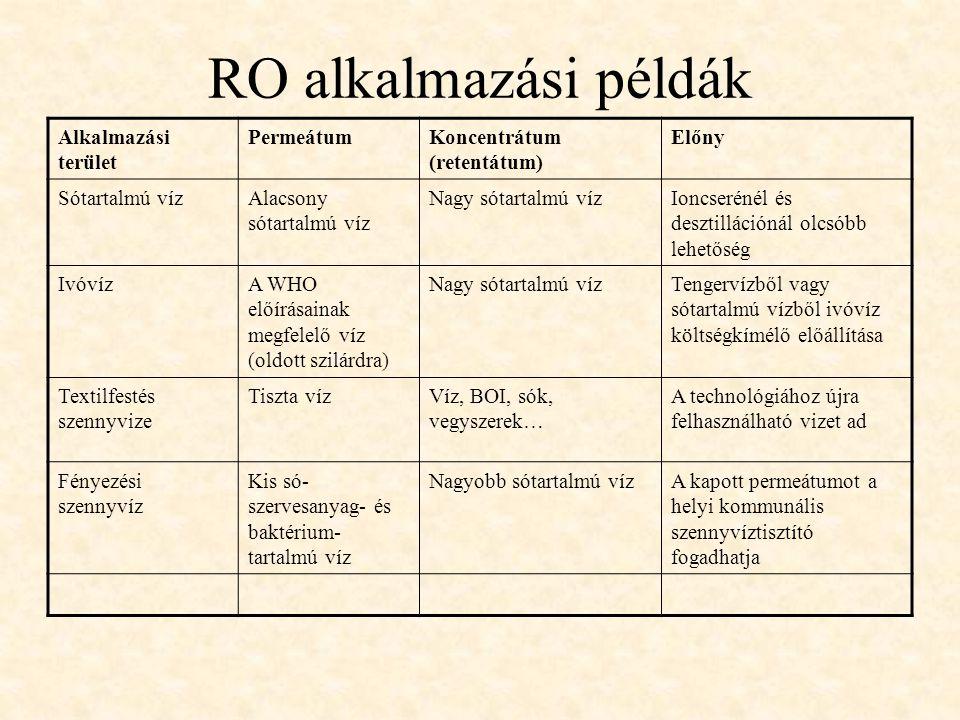 RO alkalmazási példák Alkalmazási terület PermeátumKoncentrátum (retentátum) Előny Sótartalmú vízAlacsony sótartalmú víz Nagy sótartalmú vízIoncseréné
