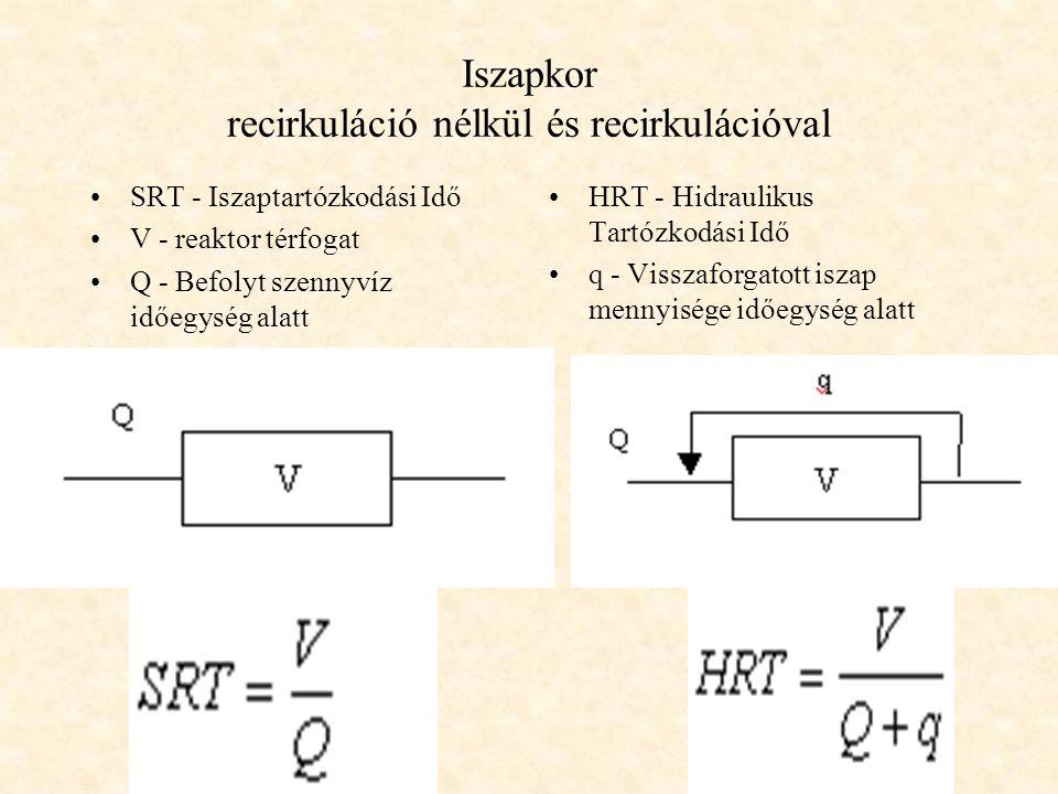 Iszapkor recirkuláció nélkül és recirkulációval •SRT - Iszaptartózkodási Idő •V - reaktor térfogat •Q - Befolyt szennyvíz időegység alatt •HRT - Hidra